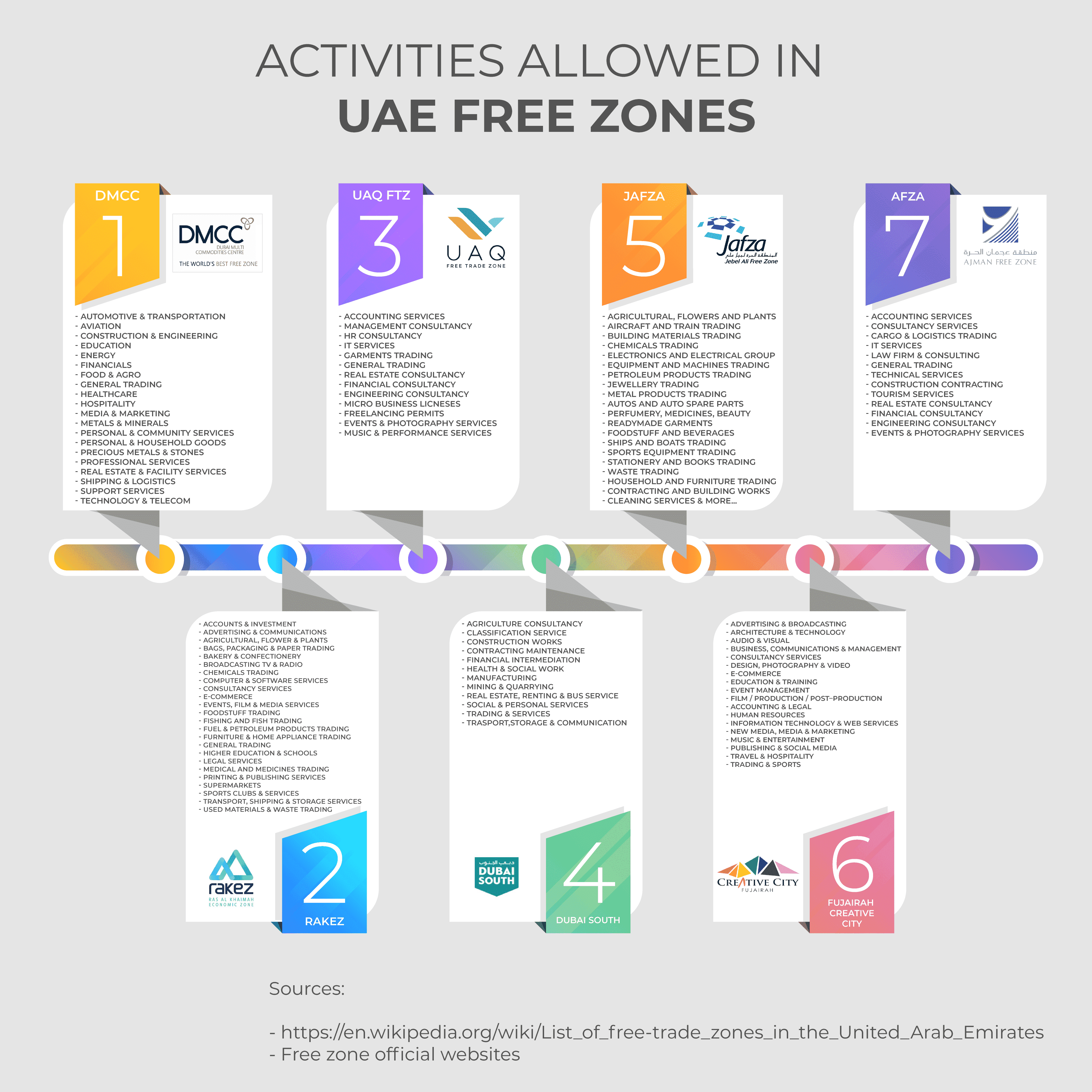 What Activities are Allowed in Free Zones of UAE - Infographic